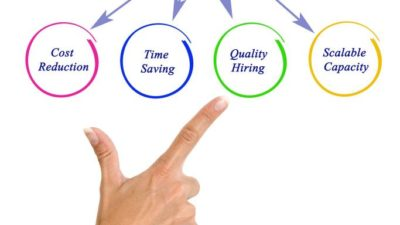 Recruitment Process Outsourcing Market
